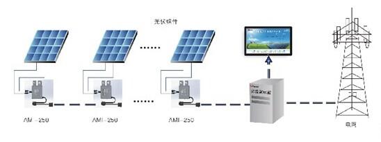 2.2)三相组串并网发电系统 2.2.1)适用场合 在三相组串并网发电系统中,发电量一般在10~200KW,适用于中型建筑光伏系统,各光伏组串允许安装朝向不同、规格不同。 2.2.2)系统结构图 单台组串式逆变器系统结构图